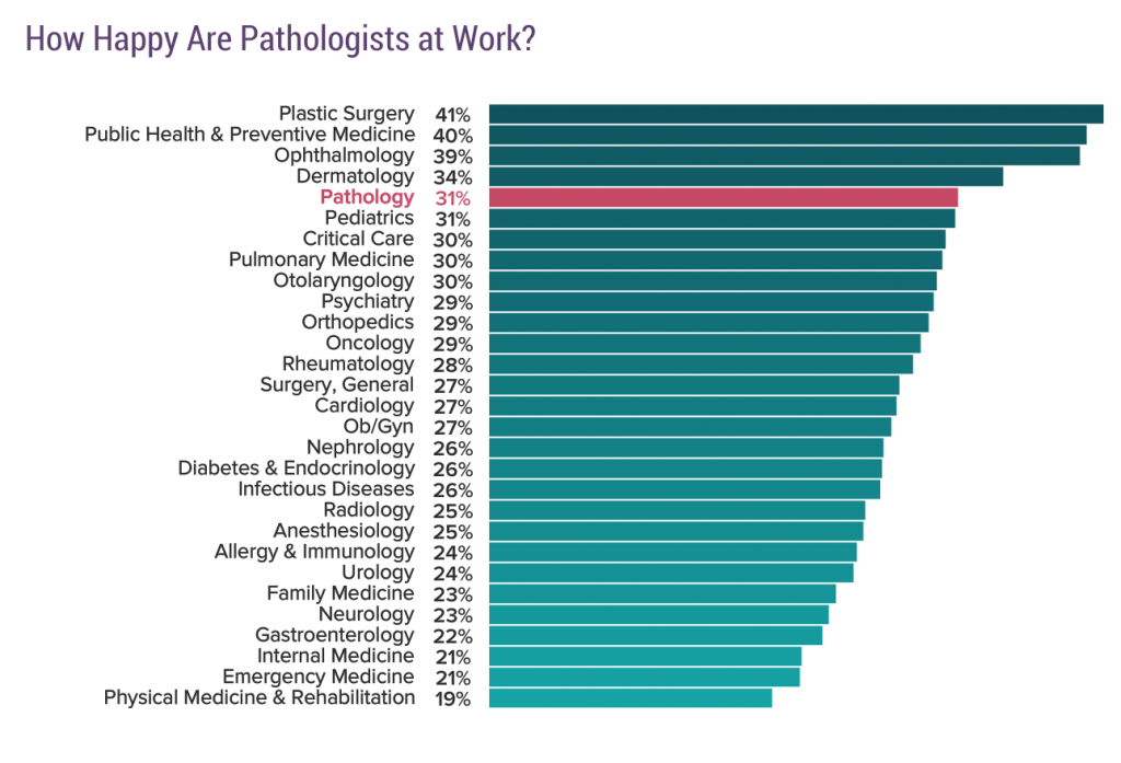 Are Pathologists Happy or Burned Out? | Tissuepathology com